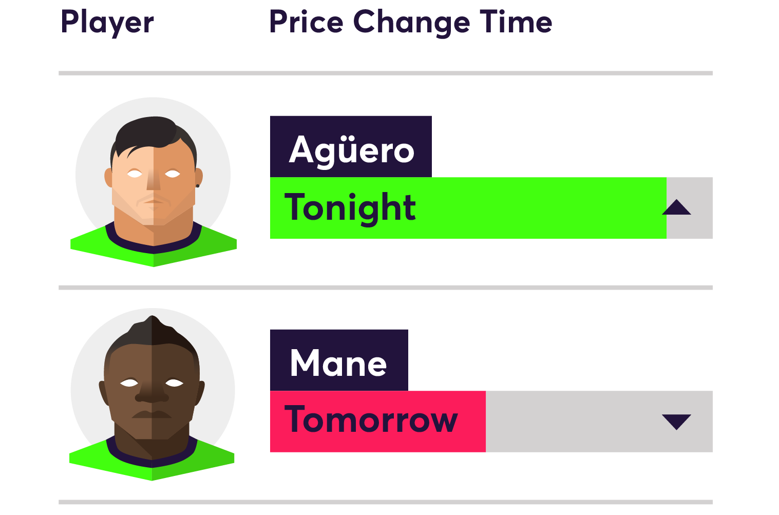 Fantasy Premier League Price Changes